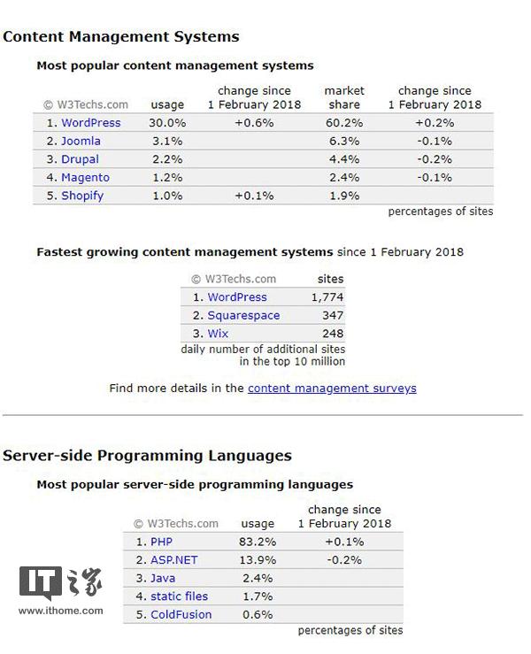调查公司:将近1/3网站运行WordPress